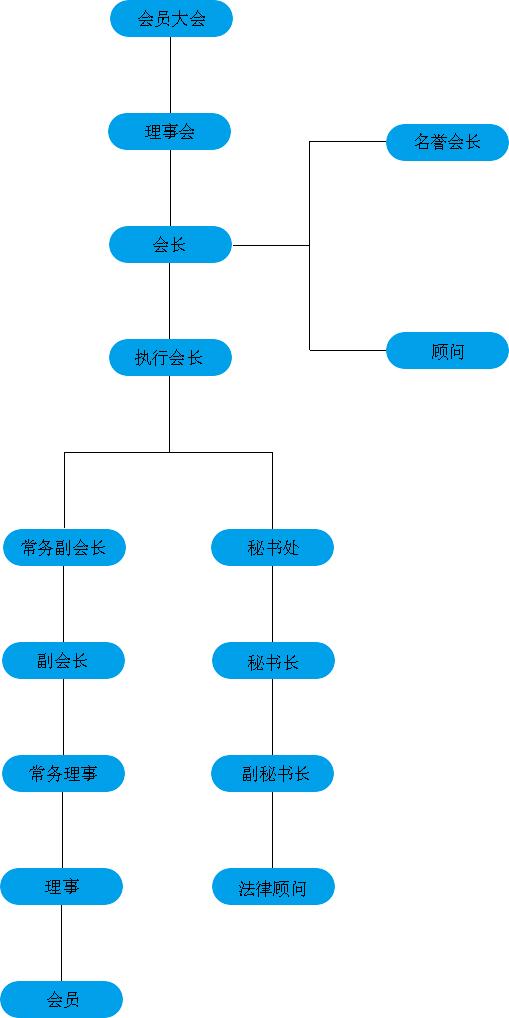 浙江省吉林商会组织架构